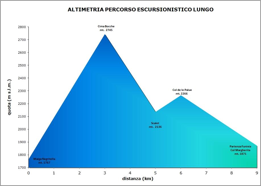 Altimetria Escursionisti lungo