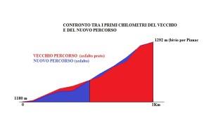 VVV CONFRONTO ALTIMETRIE