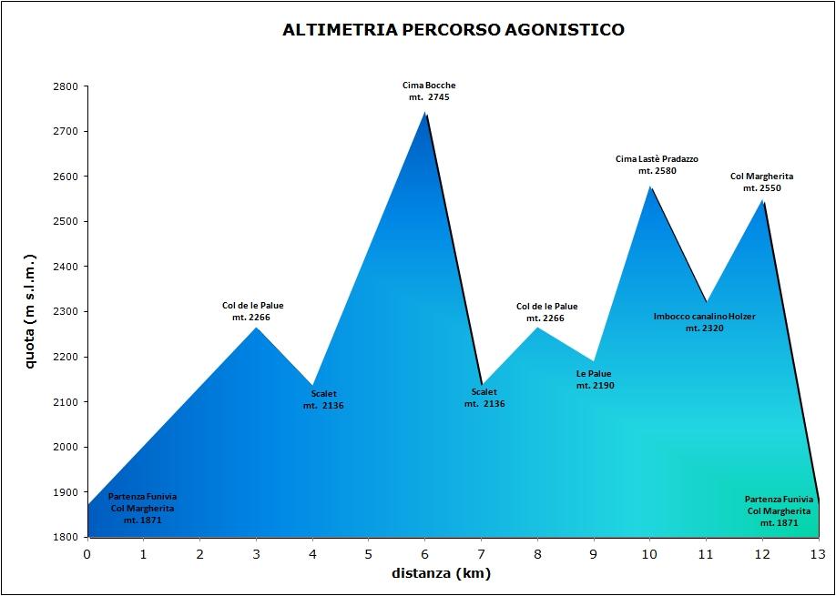 Altimetria Agonisti