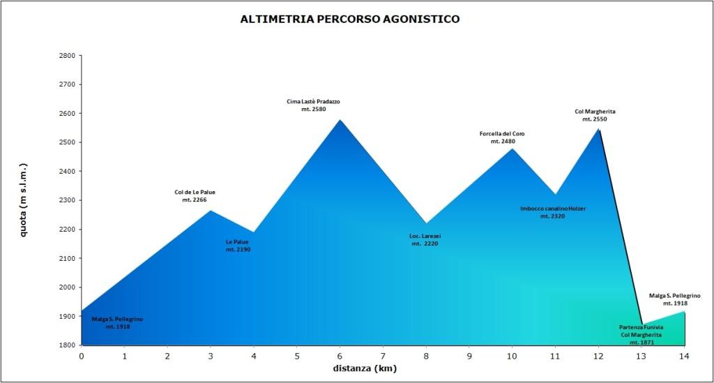 Altimetria Agonisti 2018