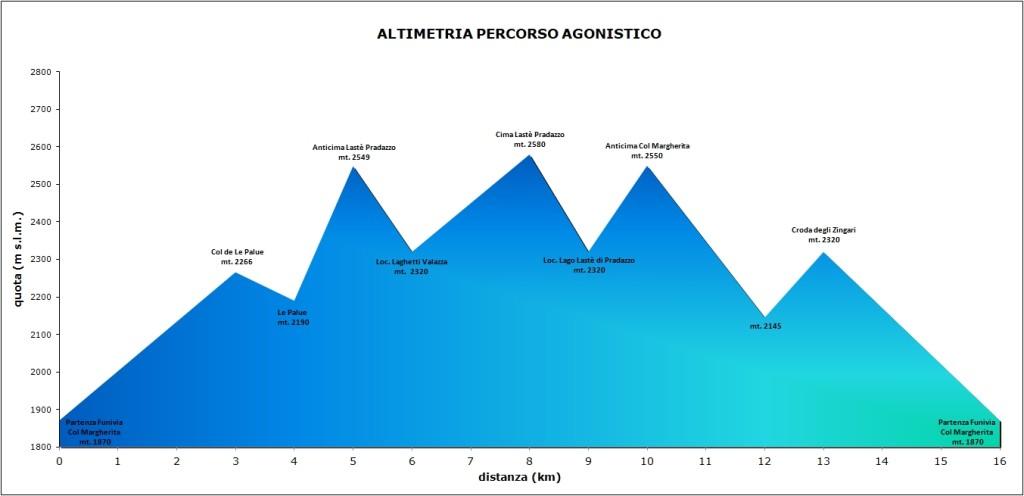 Altimetria Agonisti 2019